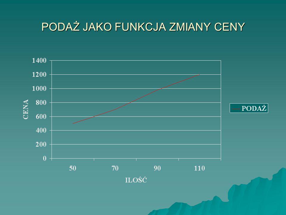 Tabela: podaż zboża Symbol zestawu cena - ilość Cena za zł za 1 q cena – ilość (P) Ilość podaży w tonach (Q) A50500 B70700 C90980 D1101200