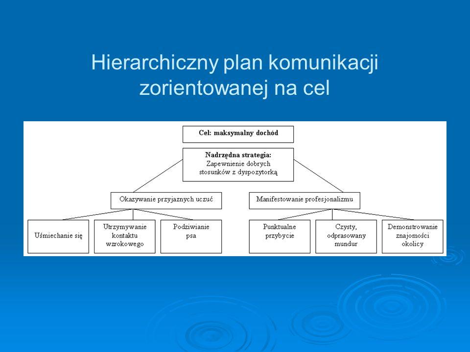 Wg Bergera niepewność jest osiowym elementem wszystkich interakcji społecznych (pomimo przygotowania skomplikowanego planu komunikatów retorycznych nie mamy pewności, że uda się nam osiągnąć założony cel).