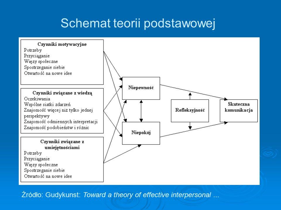 Schemat teorii podstawowej Źródło: Gudykunst: Toward a theory of effective interpersonal...