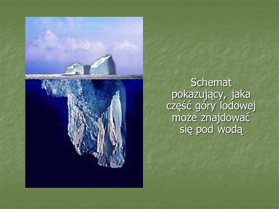 Schemat pokazujący, jaka część góry lodowej może znajdować się pod wodą