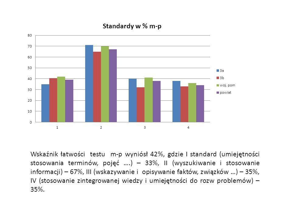 Wskaźnik łatwości testu m-p wyniósł 42%, gdzie I standard (umiejętności stosowania terminów, pojęć ….) – 33%, II (wyszukiwanie i stosowanie informacji