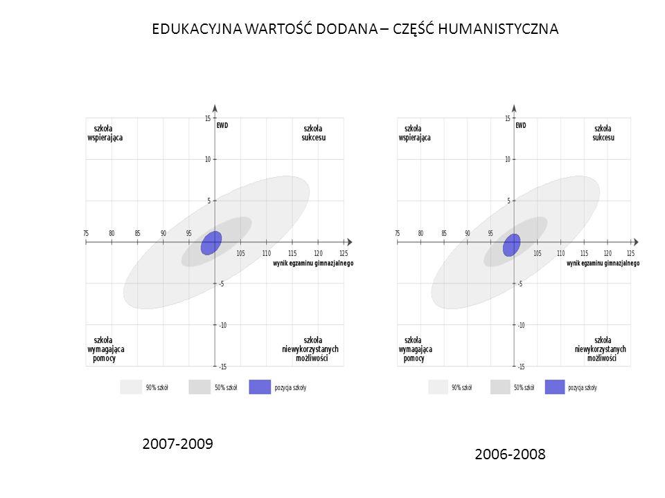 2006-2008 2007-2009 EDUKACYJNA WARTOŚĆ DODANA – CZĘŚĆ HUMANISTYCZNA