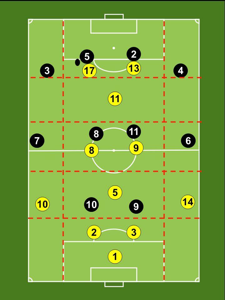 Wprowadzenie do systemu gry w piłkę nożną 1-4-1-2-1-2 w pionie