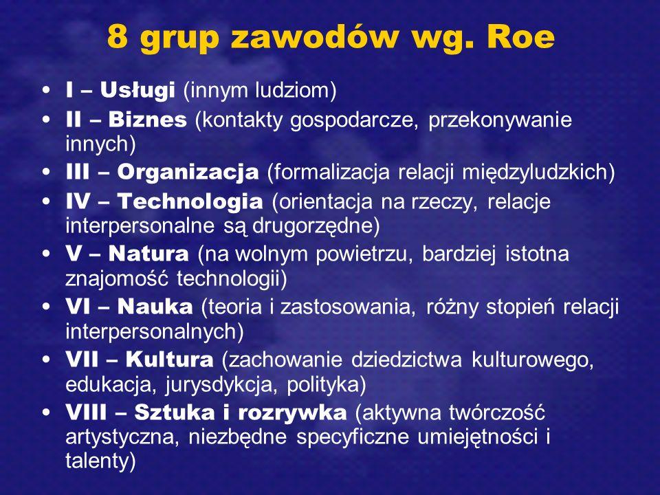 8 grup zawodów wg. Roe I – Usługi (innym ludziom) II – Biznes (kontakty gospodarcze, przekonywanie innych) III – Organizacja (formalizacja relacji mię