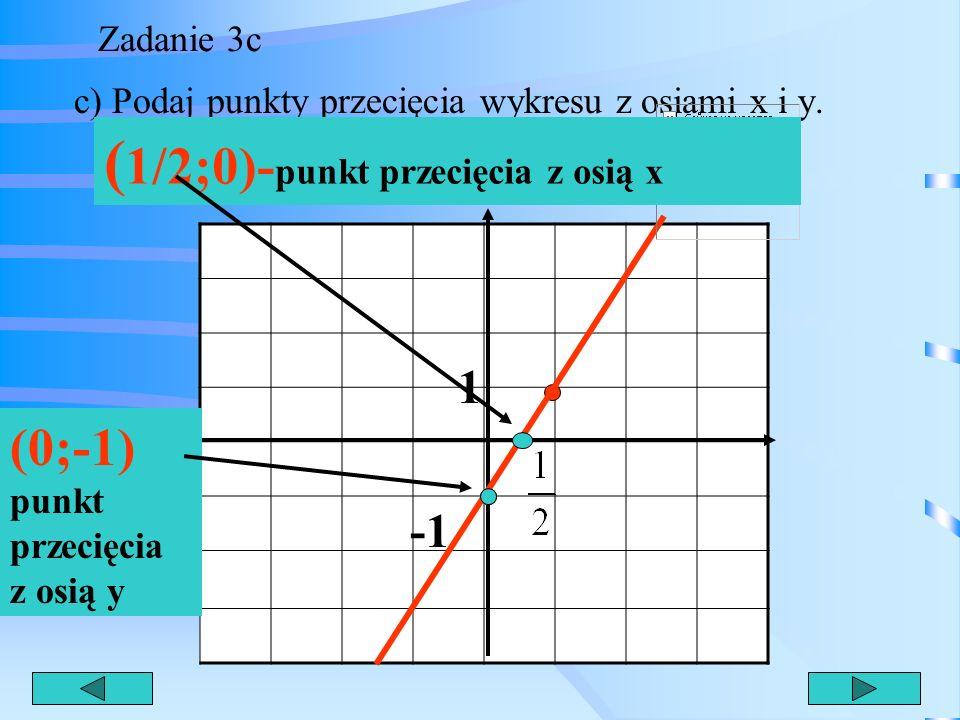 Zadanie 3b b) Podaj miejsce zerowe funkcji. 1