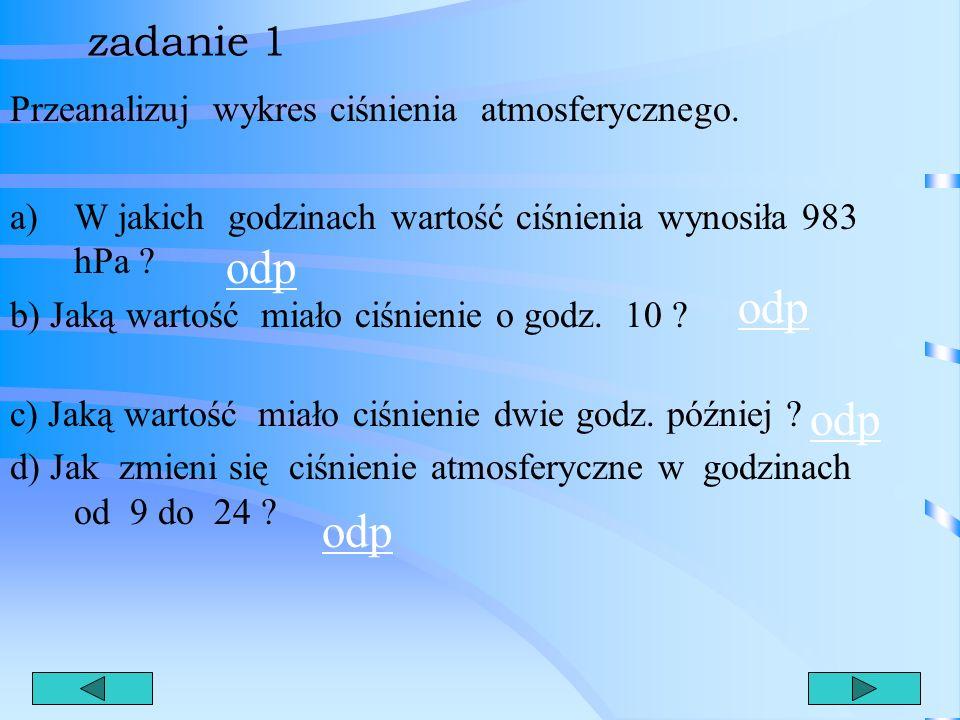 Poprawa pracy klasowej - Funkcja liniowa Opracowała: Maria Różańska