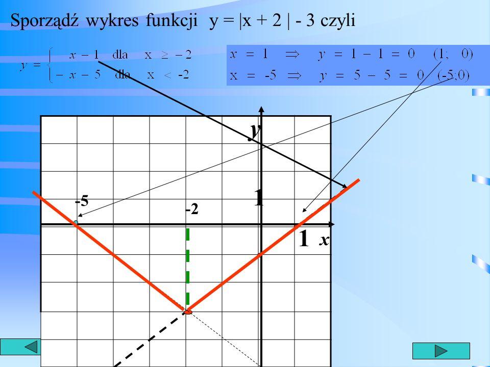 * Zadanie 6 Sporządź wykres funkcji y = |x + 2 | - 3