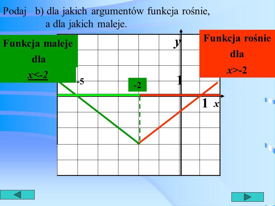 Podaj a) miejsce zerowe funkcji 1 1 y x -5 x=-5,x=1