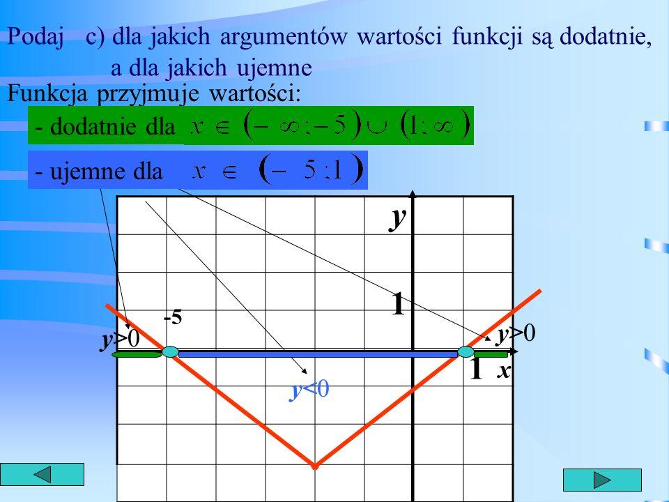 Podaj b) dla jakich argumentów funkcja rośnie, a dla jakich maleje. 1 1 y x -5 Funkcja maleje dla -2 x<-2 Funkcja rośnie dla x>-2