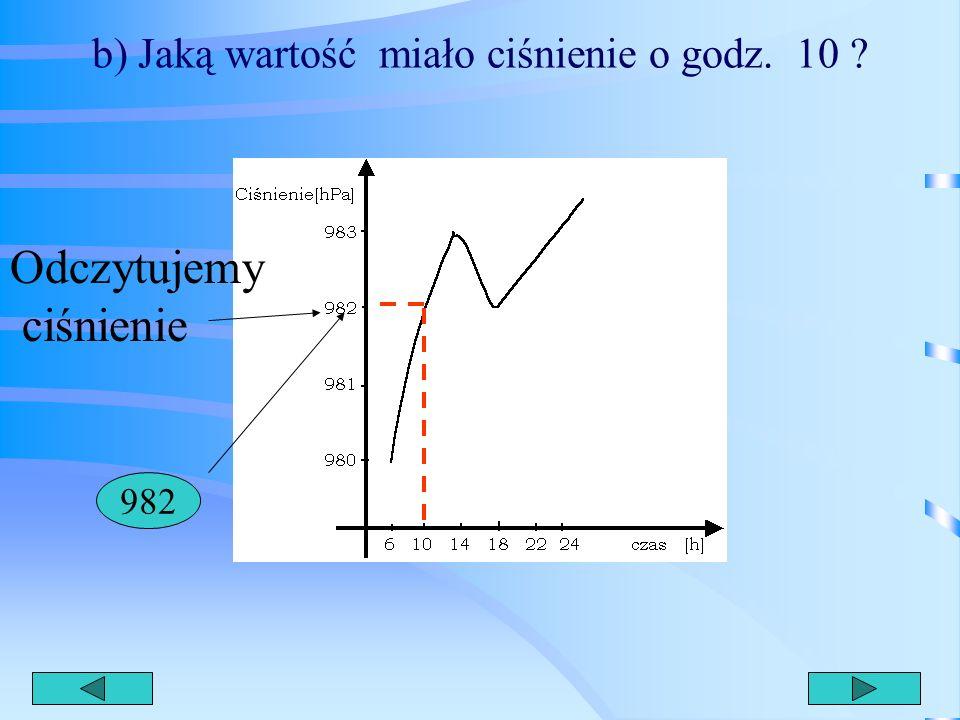a) w jakich godzinach wartość ciśnienia wynosiła 983 hPa ? 1424