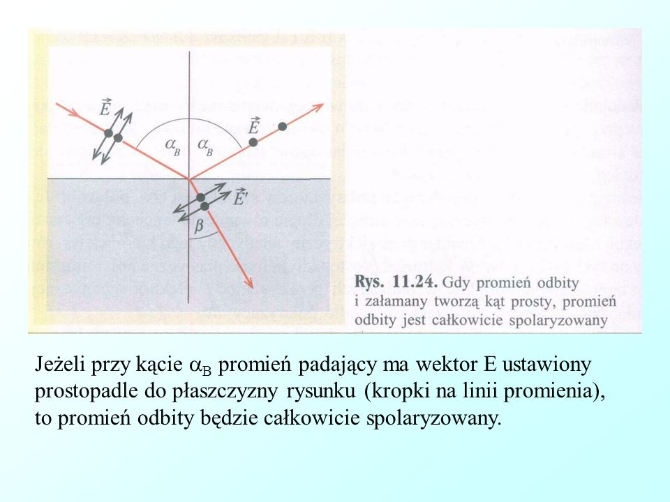 Jeżeli przy kącie B promień padający ma wektor E ustawiony prostopadle do płaszczyzny rysunku (kropki na linii promienia), to promień odbity będzie całkowicie spolaryzowany.