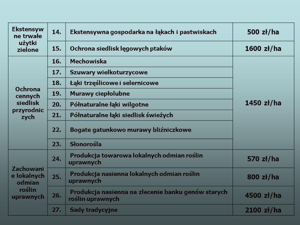 Ekstensyw ne trwałe użytki zielone 14. Ekstensywna gospodarka na łąkach i pastwiskach 500 zł/ha 15. Ochrona siedlisk lęgowych ptaków 1600 zł/ha Ochron