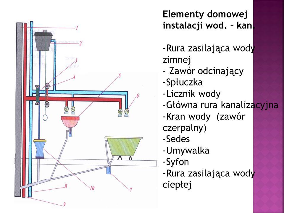 Elementy domowej instalacji wod. – kan. -Rura zasilająca wody zimnej - Zawór odcinający -Spłuczka -Licznik wody -Główna rura kanalizacyjna -Kran wody