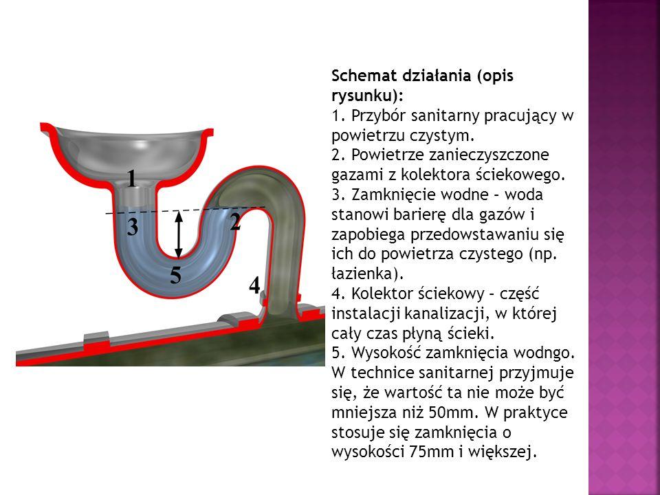 Schemat działania (opis rysunku): 1. Przybór sanitarny pracujący w powietrzu czystym. 2. Powietrze zanieczyszczone gazami z kolektora ściekowego. 3. Z