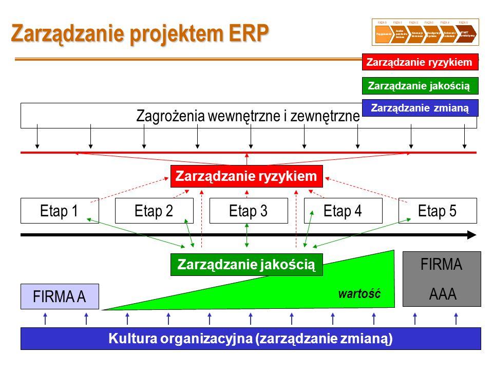 25 Zarządzanie projektem ERP wartość Etap 1Etap 2Etap 3Etap 4Etap 5 FIRMA A FIRMA AAA Zarządzanie ryzykiem Zagrożenia wewnętrzne i zewnętrzne Zarządza