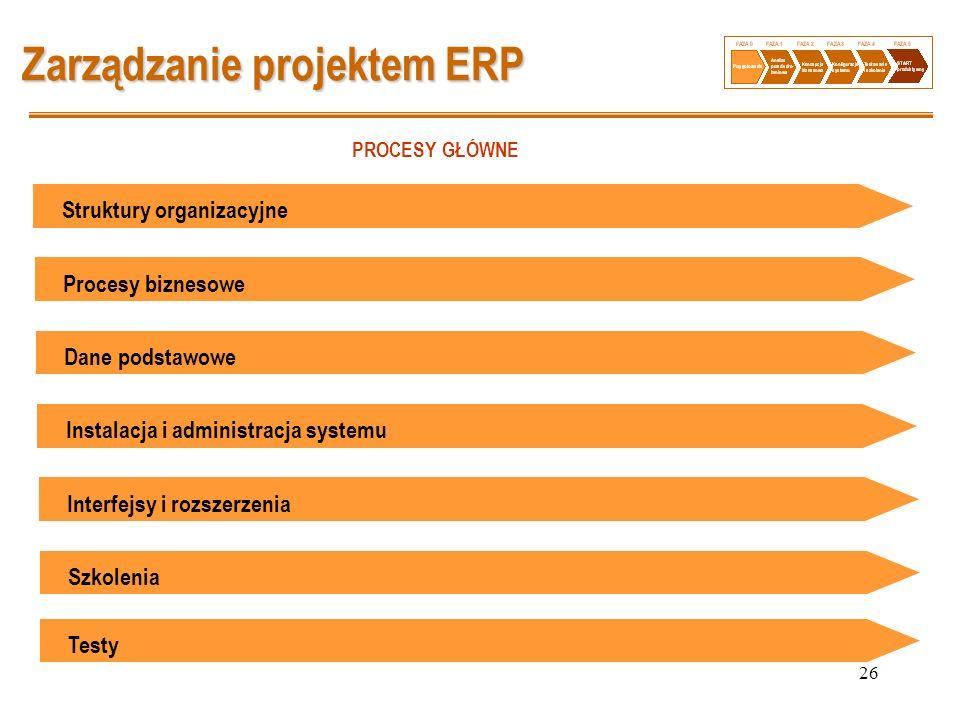26 Zarządzanie projektem ERP Struktury organizacyjne PROCESY GŁÓWNE Procesy biznesoweDane podstawoweInstalacja i administracja systemuInterfejsy i roz