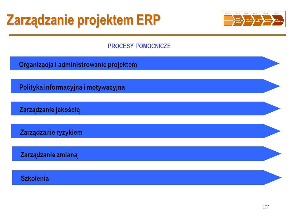 27 Zarządzanie projektem ERP Organizacja i administrowanie projektem PROCESY POMOCNICZE Polityka informacyjna i motywacyjna Zarządzanie jakością Zarzą