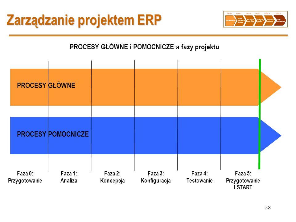 28 Zarządzanie projektem ERP PROCESY GŁÓWNE i POMOCNICZE a fazy projektu PROCESY GŁÓWNE PROCESY POMOCNICZE Faza 0: Przygotowanie Faza 1: Analiza Faza