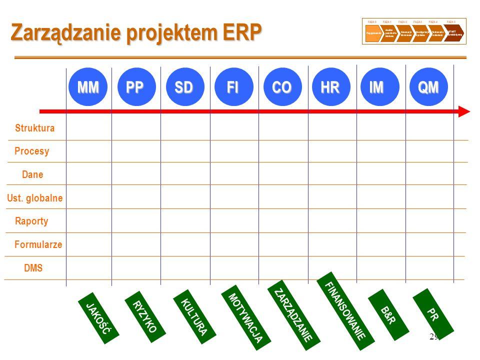 29 Zarządzanie projektem ERP MMPPSD FI FICOHRIMQM Struktura Procesy Dane Ust. globalne Raporty Formularze DMS JAKOŚĆ RYZYKO KULTURA MOTYWACJA ZARZĄDZA