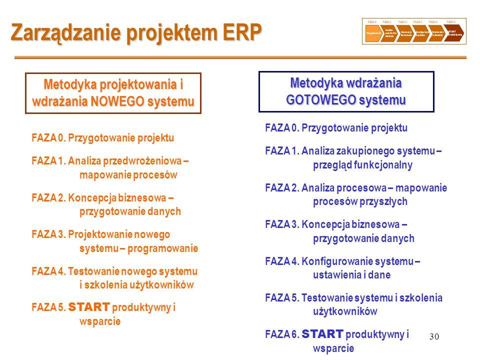 30 Zarządzanie projektem ERP FAZA 0. Przygotowanie projektu FAZA 1. Analiza przedwrożeniowa – mapowanie procesów FAZA 2. Koncepcja biznesowa – przygot