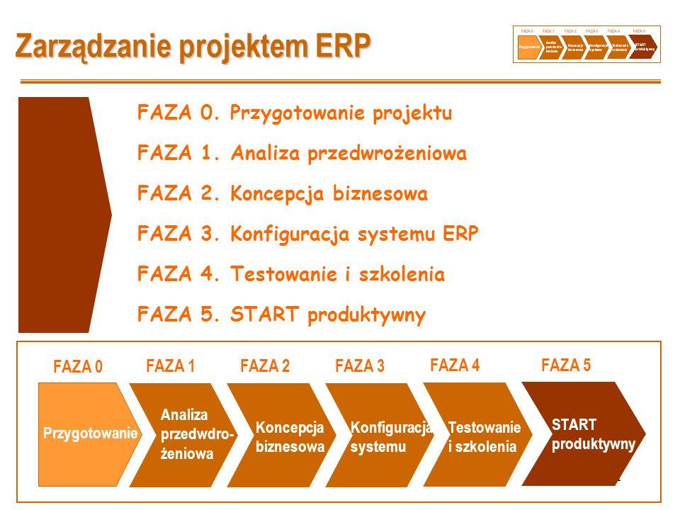 31 Zarządzanie projektem ERP FAZA 0. Przygotowanie projektu FAZA 1. Analiza przedwrożeniowa FAZA 2. Koncepcja biznesowa FAZA 3. Konfiguracja systemu E