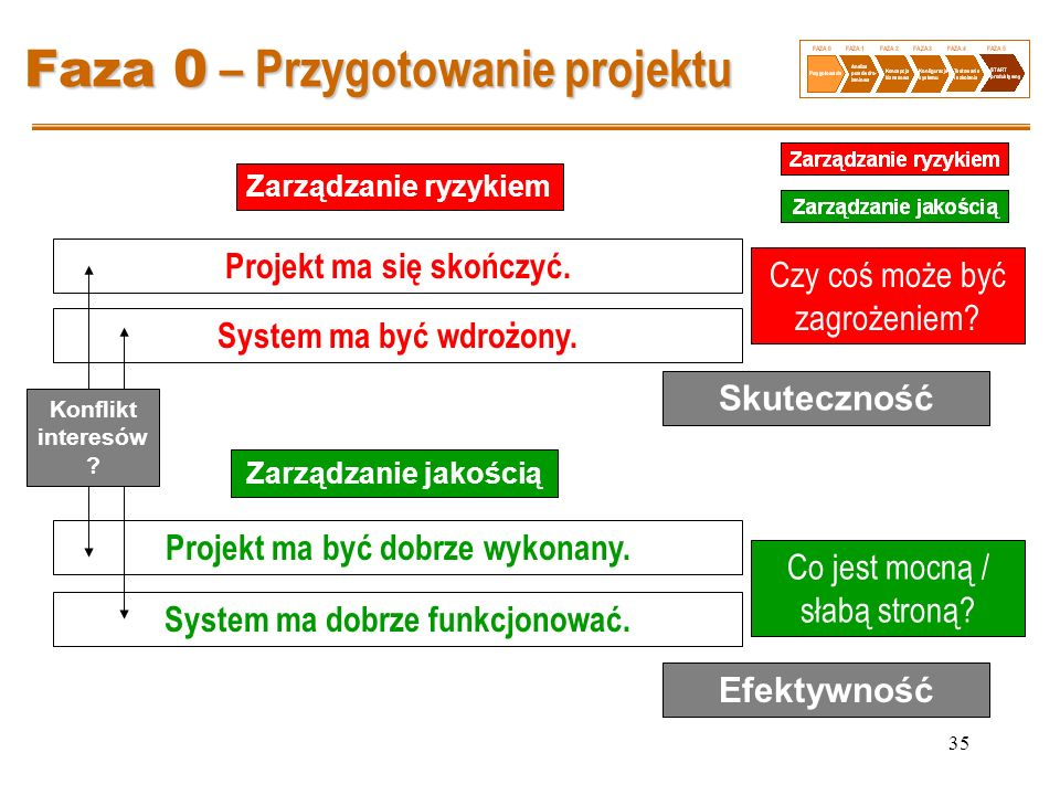 35 Faza 0 – Przygotowanie projektu Projekt ma się skończyć. Projekt ma być dobrze wykonany. System ma być wdrożony. System ma dobrze funkcjonować. Sku