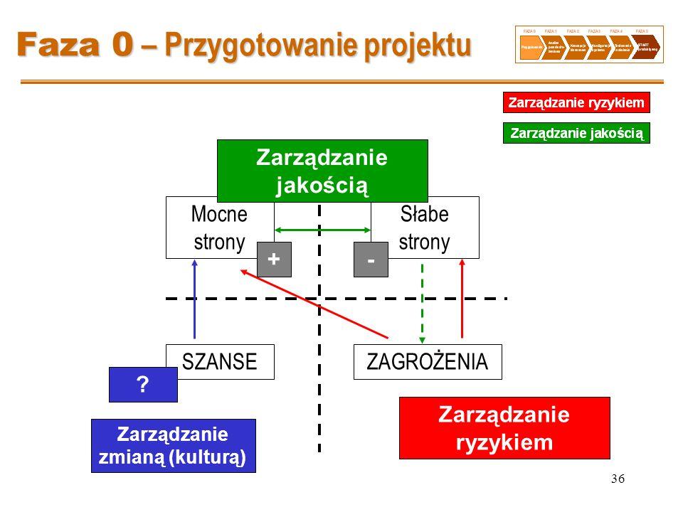 36 Faza 0 – Przygotowanie projektu Mocne strony Słabe strony SZANSEZAGROŻENIA Zarządzanie jakością Zarządzanie ryzykiem ? +- Zarządzanie zmianą (kultu