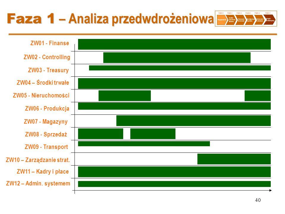 40 Faza 1 – Analiza przedwdrożeniowa ZW01 - Finanse ZW02 - Controlling ZW03 - Treasury ZW04 – Środki trwałe ZW05 - Nieruchomości ZW06 - Produkcja ZW07