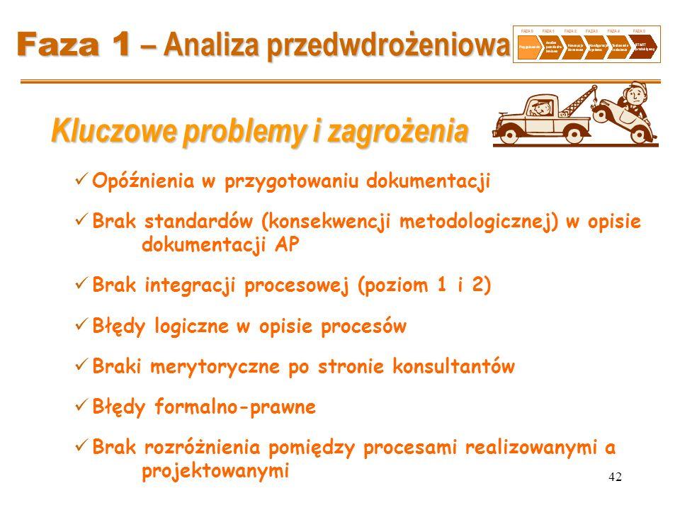 42 Faza 1 – Analiza przedwdrożeniowa Kluczowe problemy i zagrożenia Opóźnienia w przygotowaniu dokumentacji Brak standardów (konsekwencji metodologicz