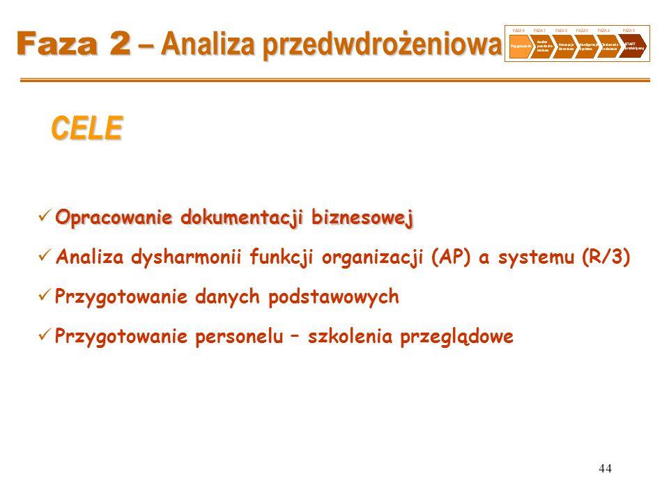 44 Faza 2 – Analiza przedwdrożeniowa Opracowanie dokumentacji biznesowej Analiza dysharmonii funkcji organizacji (AP) a systemu (R/3) Przygotowanie da