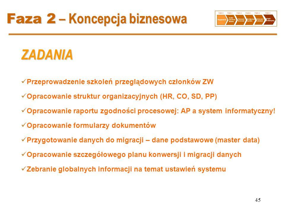 45 Faza 2 – Koncepcja biznesowa Przeprowadzenie szkoleń przeglądowych członków ZW Opracowanie struktur organizacyjnych (HR, CO, SD, PP) Opracowanie ra