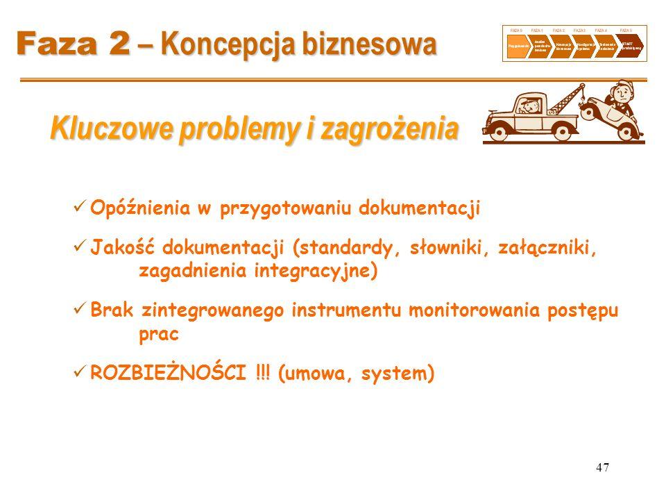 47 Faza 2 – Koncepcja biznesowa Kluczowe problemy i zagrożenia Opóźnienia w przygotowaniu dokumentacji Jakość dokumentacji (standardy, słowniki, załąc
