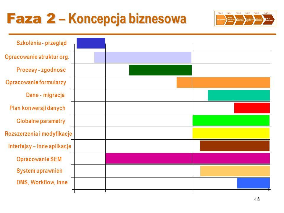 48 Faza 2 – Koncepcja biznesowa Szkolenia - przegląd Opracowanie struktur org. Procesy - zgodność Opracowanie formularzy Dane - migracja Plan konwersj