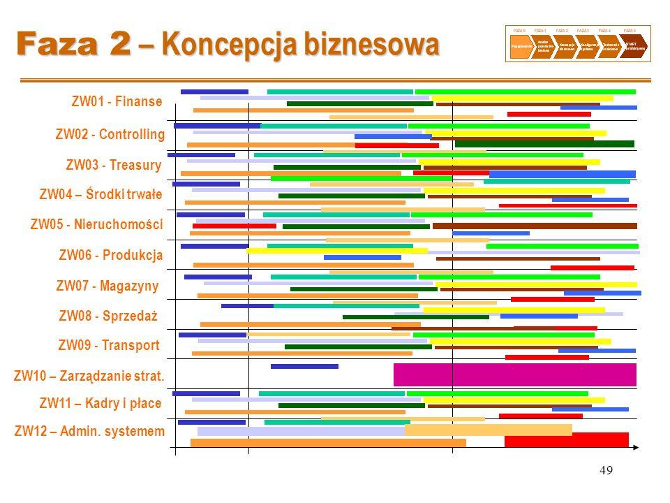 49 Faza 2 – Koncepcja biznesowa ZW01 - Finanse ZW02 - Controlling ZW03 - Treasury ZW04 – Środki trwałe ZW05 - Nieruchomości ZW06 - Produkcja ZW07 - Ma