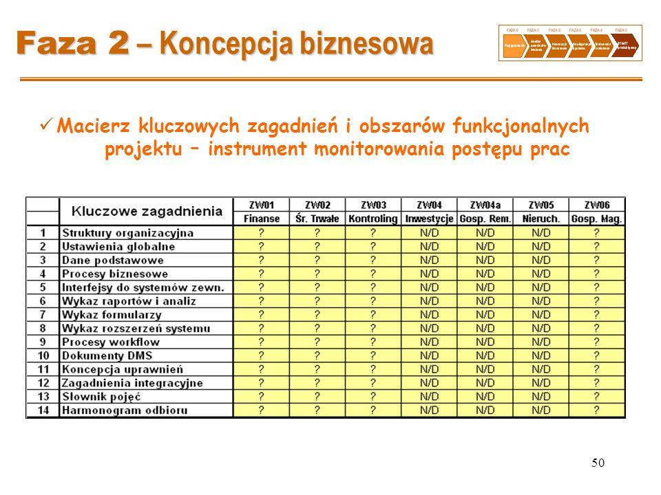50 Faza 2 – Koncepcja biznesowa Macierz kluczowych zagadnień i obszarów funkcjonalnych projektu – instrument monitorowania postępu prac