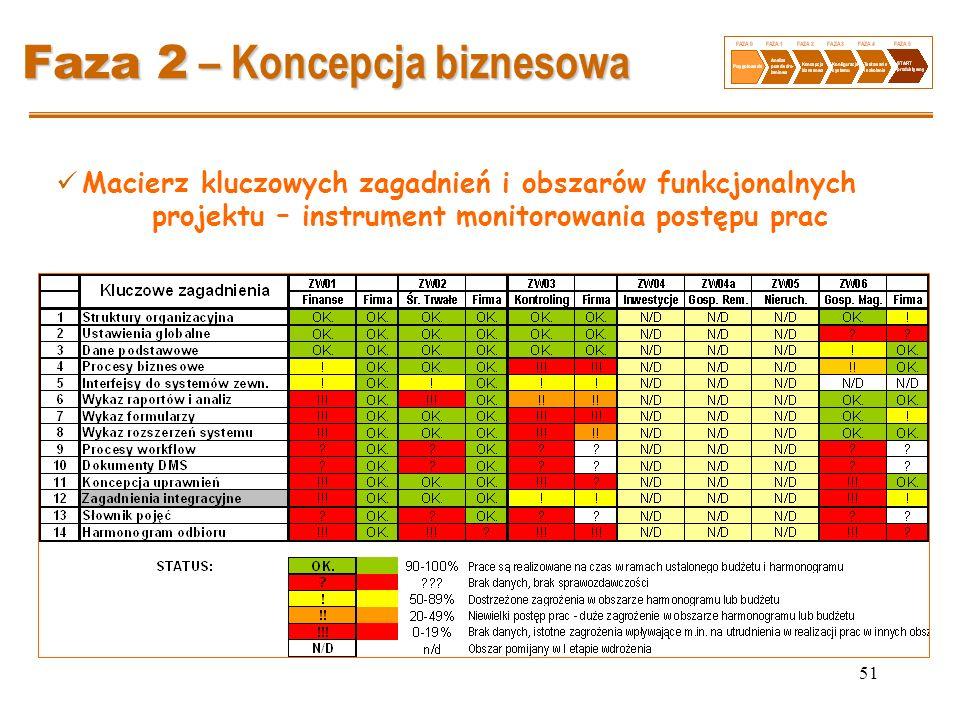 51 Faza 2 – Koncepcja biznesowa Macierz kluczowych zagadnień i obszarów funkcjonalnych projektu – instrument monitorowania postępu prac