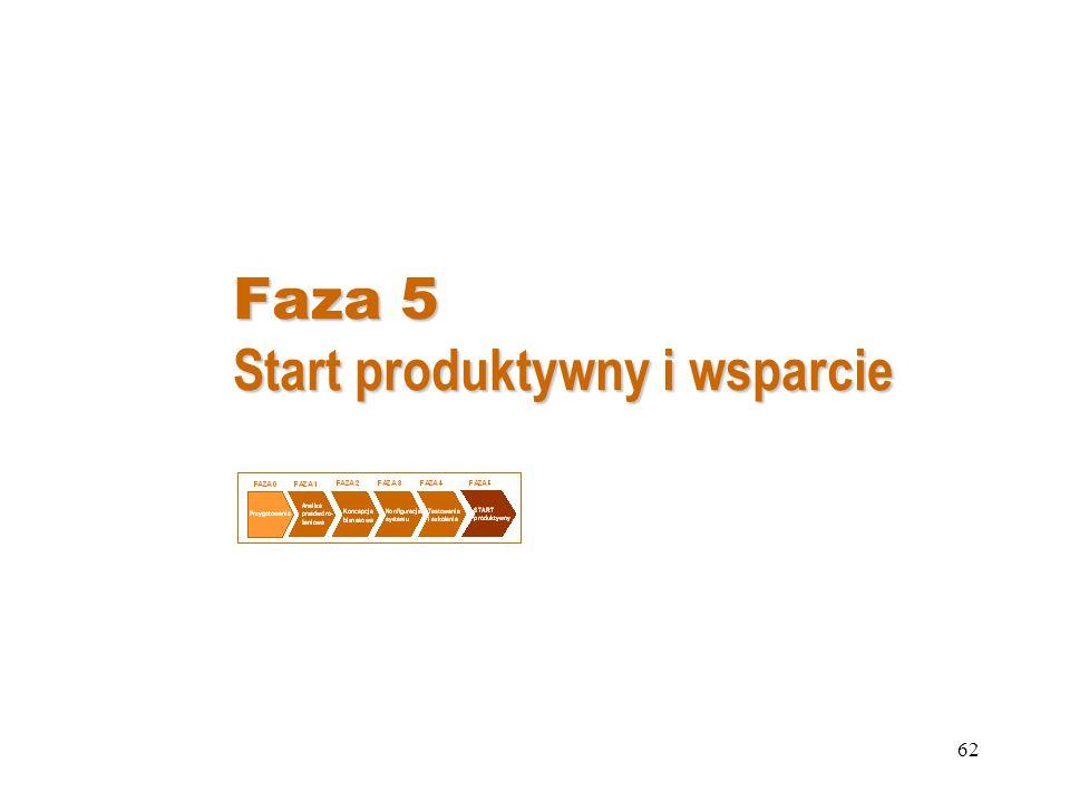 62 Faza 5 Start produktywny i wsparcie
