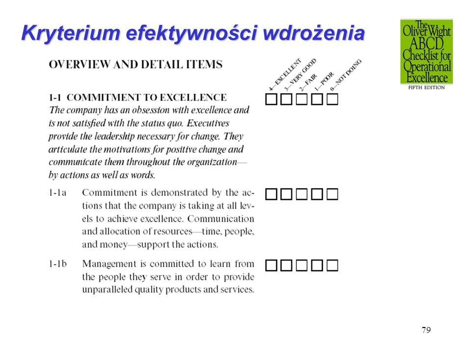 79 Kryterium efektywności wdrożenia