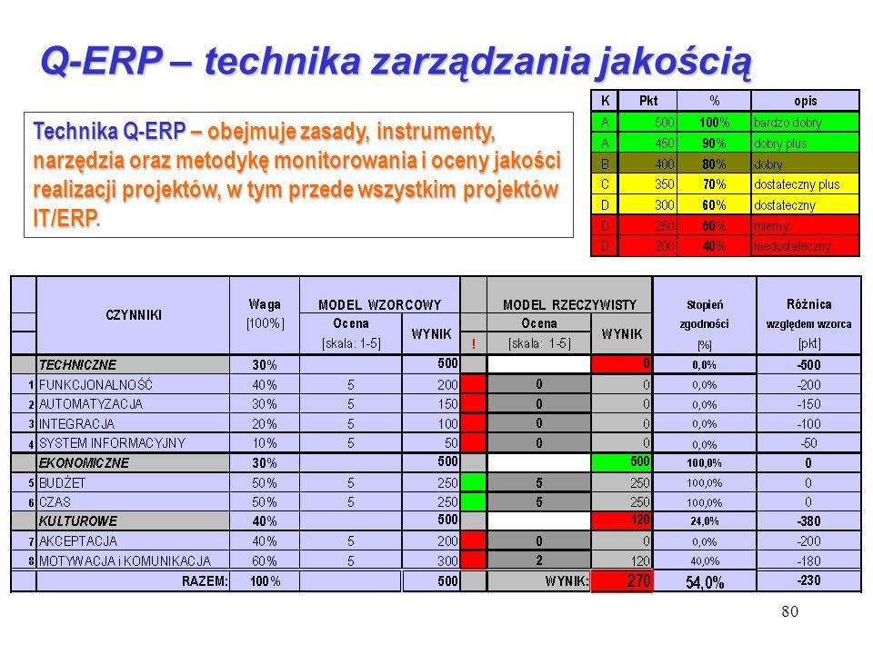 80 Q-ERP – technika zarządzania jakością Technika Q-ERP – obejmuje zasady, instrumenty, narzędzia oraz metodykę monitorowania i oceny jakości realizac