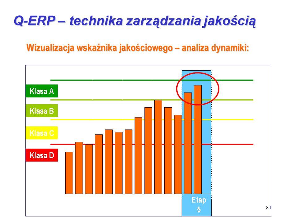 81 Q-ERP – technika zarządzania jakością Wizualizacja wskaźnika jakościowego – analiza dynamiki: