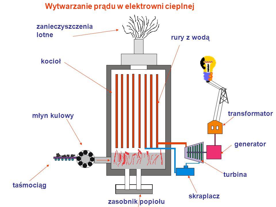 Elektrownie jądrowe Elektrownia jądrowa jest rodzajem elektrowni kondensacyjnej.