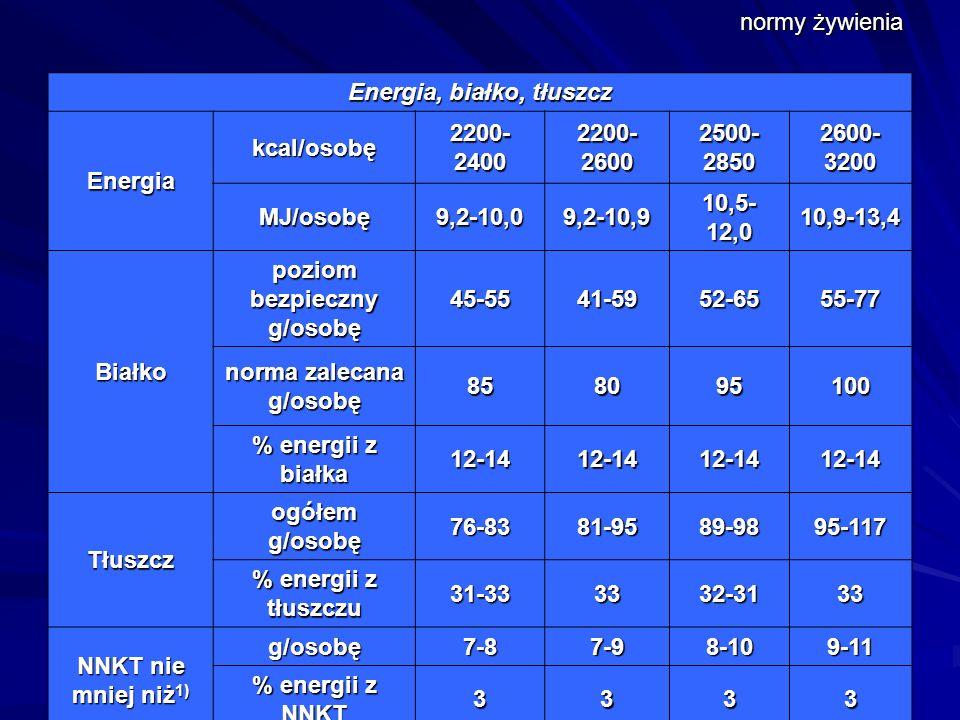 normy żywienia Energia, białko, tłuszcz Energia kcal/osobę 2200- 2400 2200- 2600 2500- 2850 2600- 3200 MJ/osobę9,2-10,09,2-10,9 10,5- 12,0 10,9-13,4 Białko poziom bezpieczny g/osobę 45-5541-5952-6555-77 norma zalecana g/osobę 858095100 % energii z białka 12-1412-1412-1412-14 Tłuszcz ogółem g/osobę 76-8381-9589-9895-117 % energii z tłuszczu 31-333332-3133 NNKT nie mniej niż 1) g/osobę7-87-98-109-11 % energii z NNKT 3333