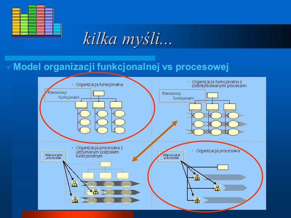 kilka myśli... Model organizacji funkcjonalnej vs procesowej Kierownicy funkcjonalni