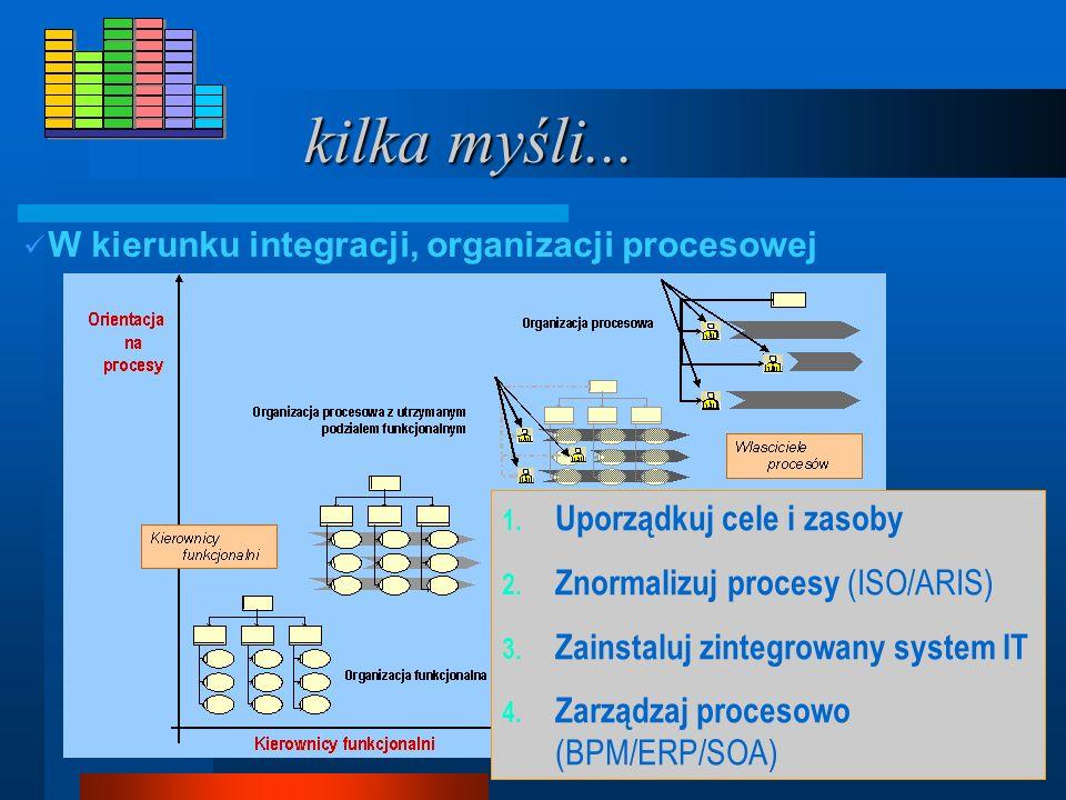 kilka myśli...W kierunku integracji, organizacji procesowej 1.