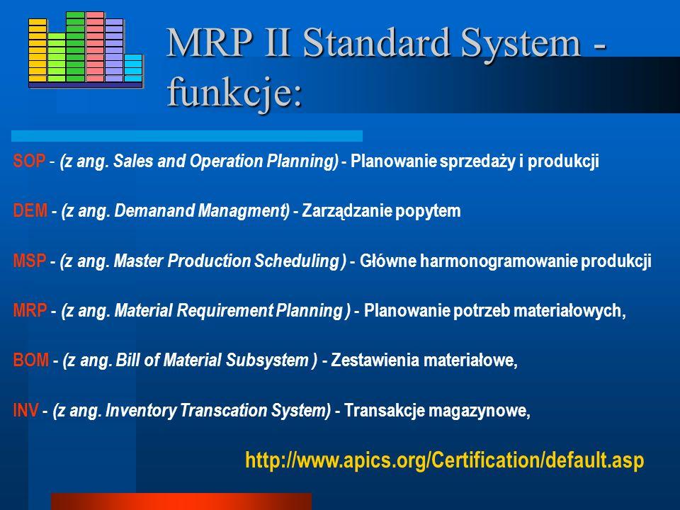 MRP II Standard System Amerykańskie Stowarzyszenie Sterowanie Produkcją i Zapasami – APICS (American Production and Inventory Control Society) opracow