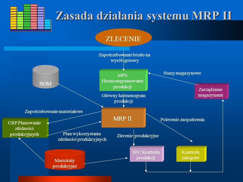 DRP - (z ang. Distributed Resource Planning) - Zarządzanie zasobami rozproszonymi, TPC - (z ang. Tooling Planning and Control) - Narzędzia i pomoce wa