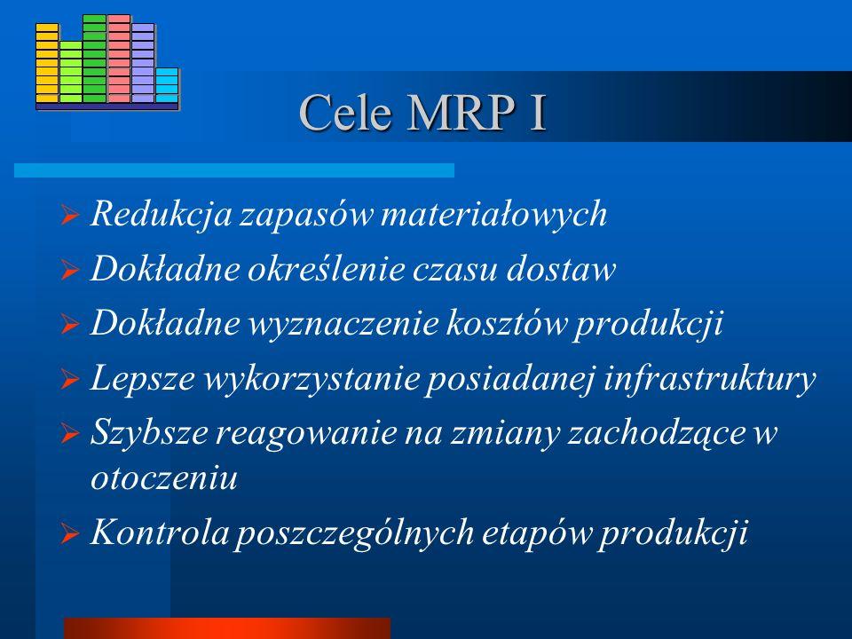 MRP I MRP (Material Requirements Planning) - metoda planowania potrzeb materiałowych. MRP Służy racjonalizacji planowania, poprzez wydawanie zleceń za