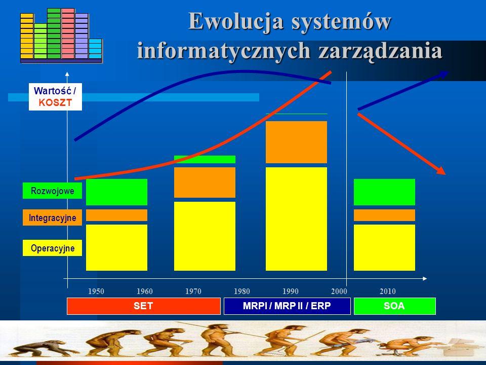 Dylematy integracyjne Środowisko ERP ~15 systemów ERP non-SAP ~25 systemów, różni dostawcy i wersje Systemy techniczne Zakupy Współpraca Aplikacje E-C