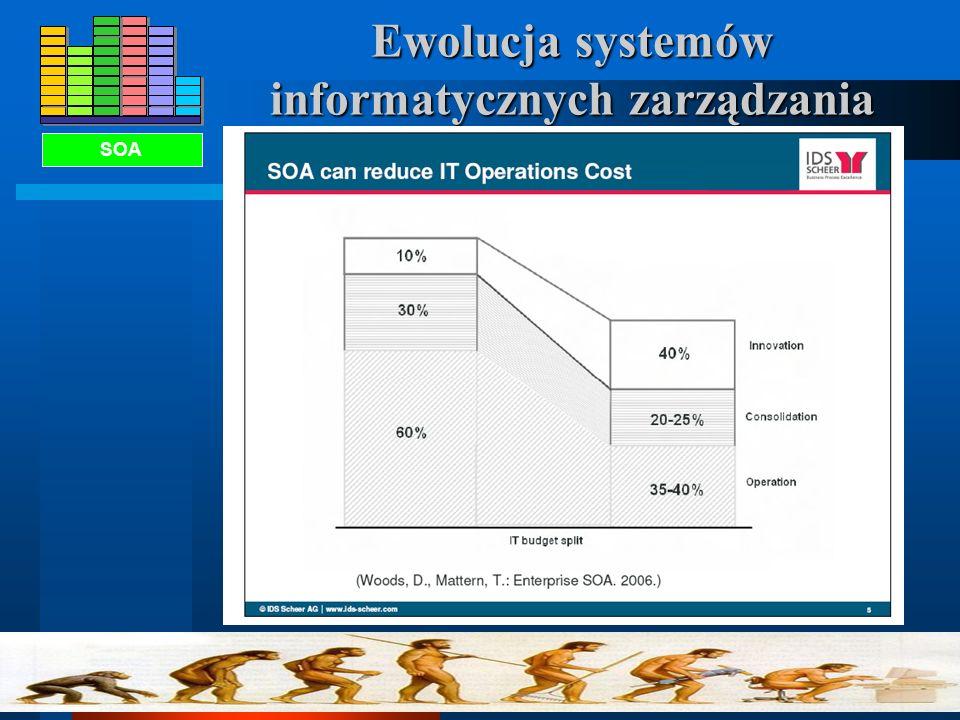 Ewolucja systemów informatycznych zarządzania 1950196019701980199020002010 MRPI / MRP II / ERP SOA SET Operacyjne Integracyjne Rozwojowe Wartość / KOS