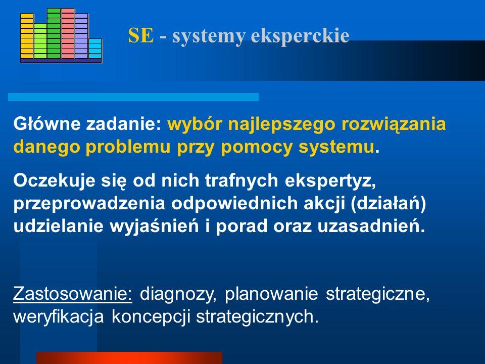 SWD - systemy wspomagania decyzji Główne zadanie: narzędzie zarządzania na poziomie strategicznym. Co powinienem wiedzieć? Jaka jest obecna sytuacja?